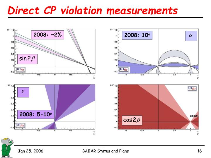 Direct CP violation measurements