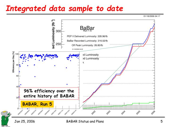 96% efficiency over the entire history of BABAR