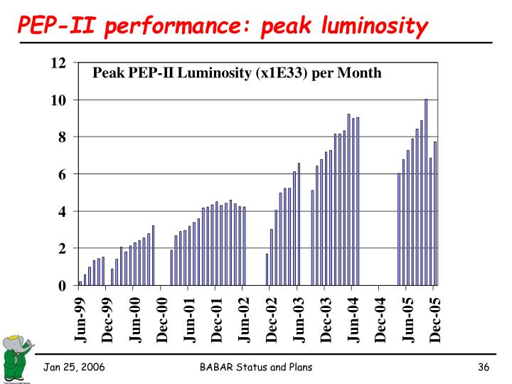 PEP-II performance: peak luminosity