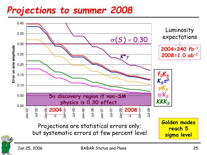 Projections to summer 2008