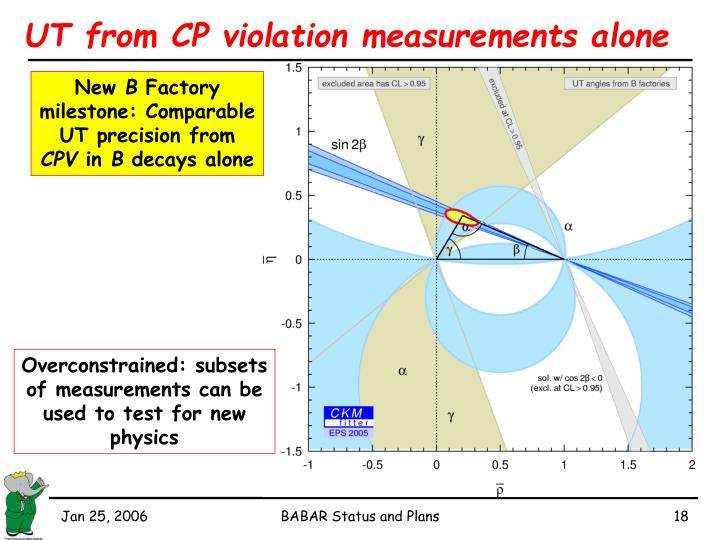 UT from CP violation measurements alone
