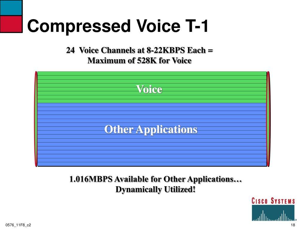 Compressed Voice T-1