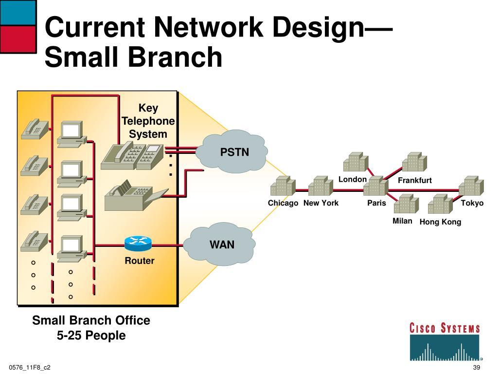 Current Network Design—