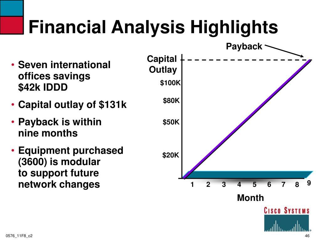 Financial Analysis Highlights