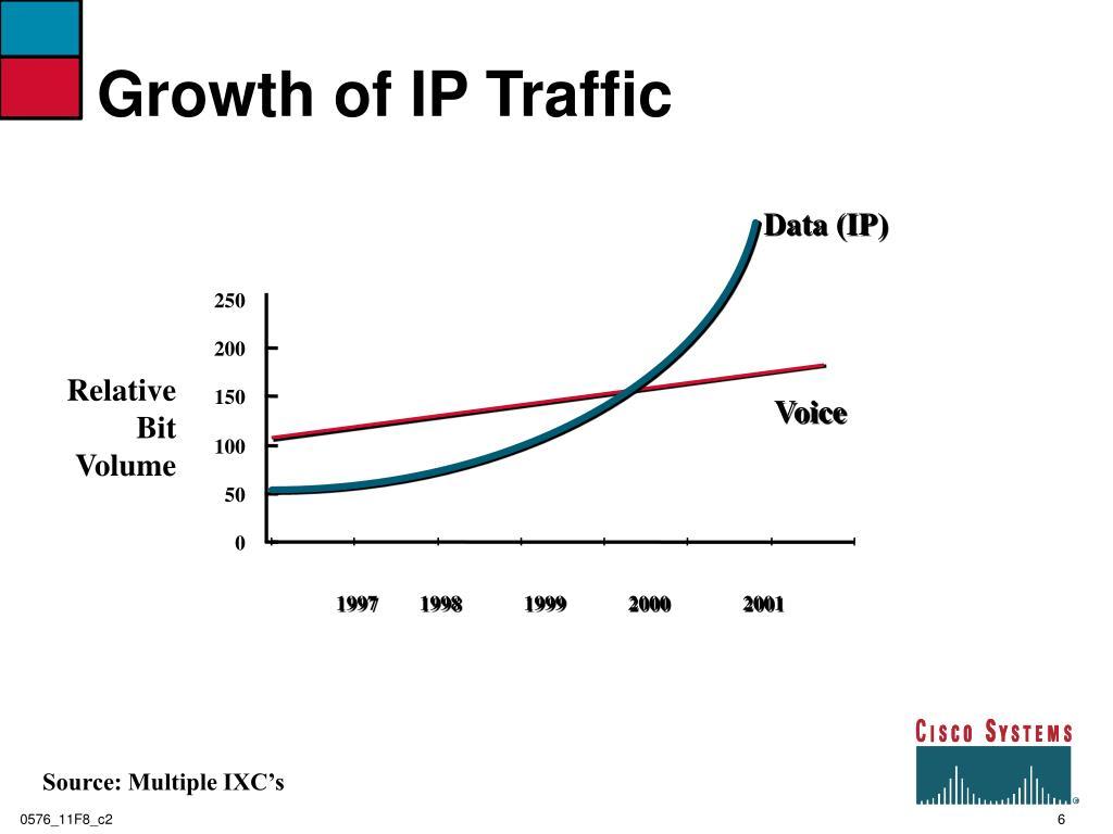 Growth of IP Traffic