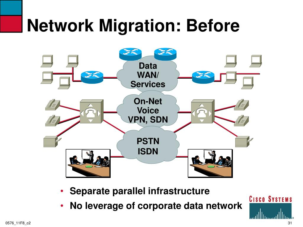 Network Migration: Before