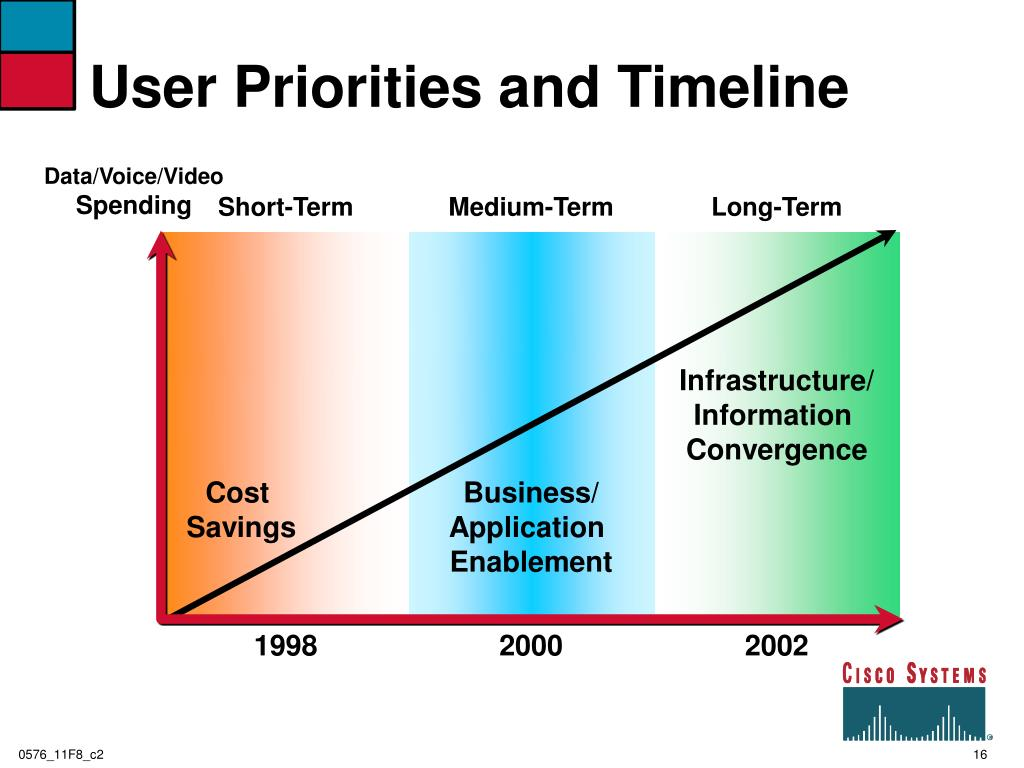 User Priorities and Timeline