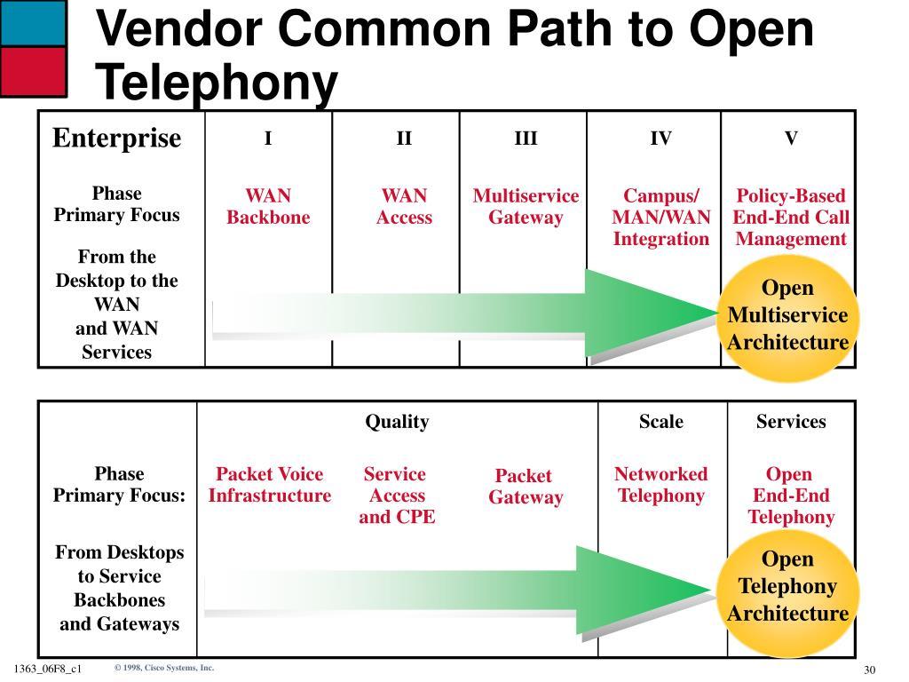 Vendor Common Path to Open Telephony