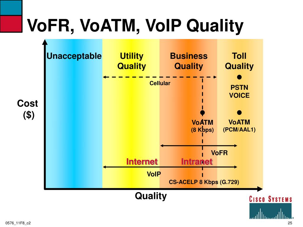 VoFR, VoATM, VoIP Quality