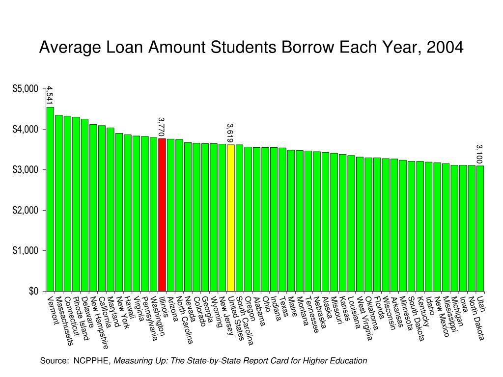 Average Loan Amount Students Borrow Each Year, 2004