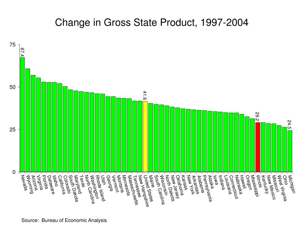 Change in Gross State Product, 1997-2004