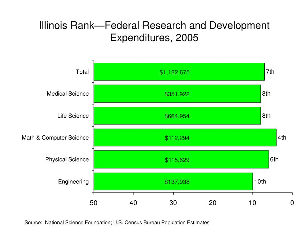 Illinois Rank—Federal Research and Development Expenditures, 2005