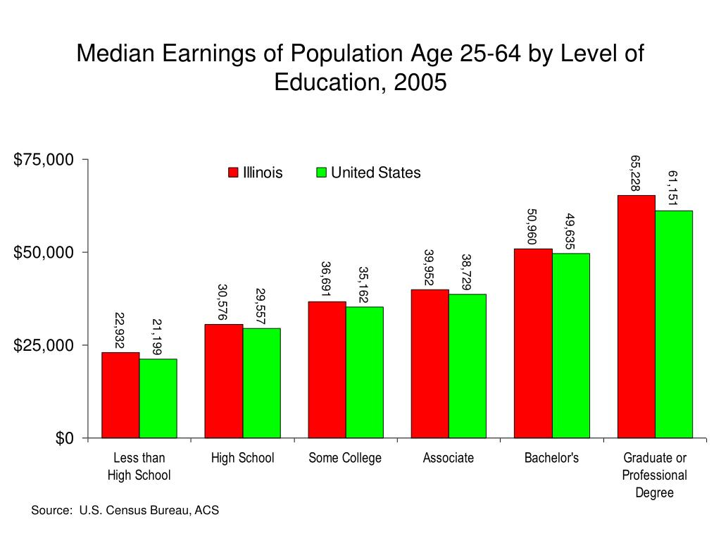 Median Earnings of Population Age 25-64 by Level of Education, 2005
