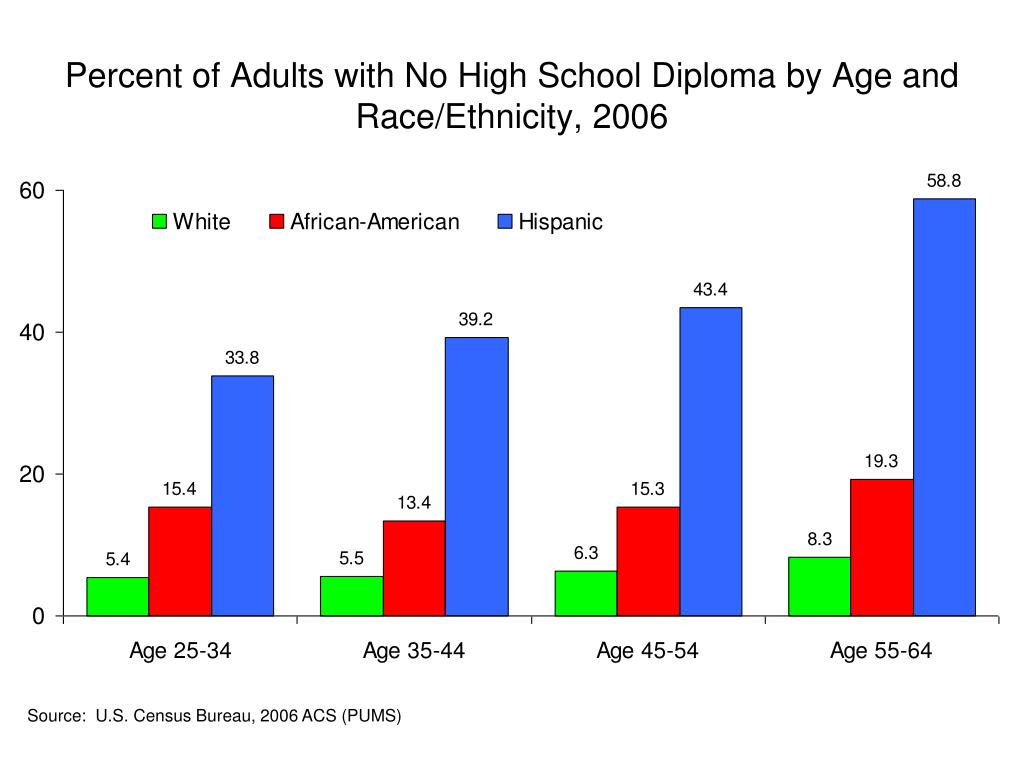 Percent of Adults with No High School Diploma by Age and Race/Ethnicity, 2006