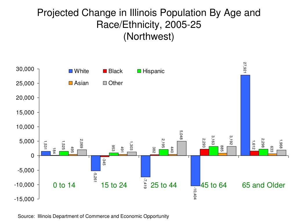 Projected Change in Illinois Population By Age and Race/Ethnicity, 2005-25