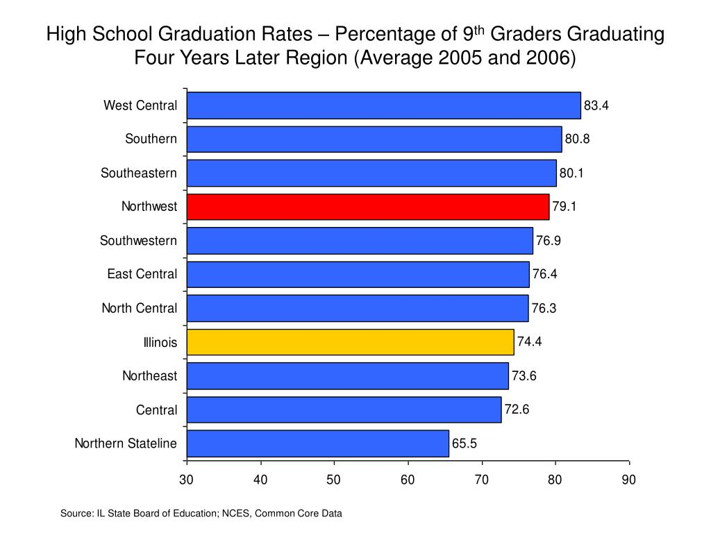 High School Graduation Rates – Percentage of 9