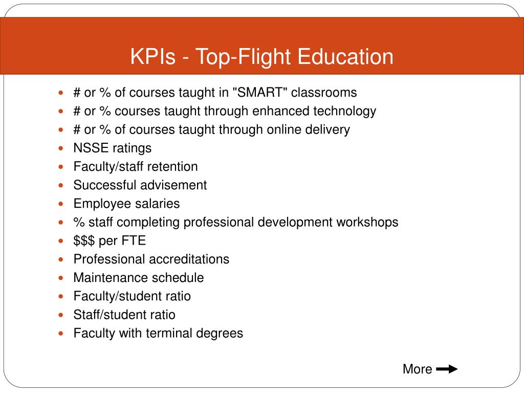KPIs - Top-Flight Education