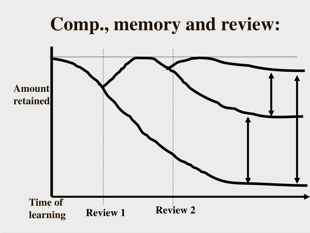 Comp., memory and review: