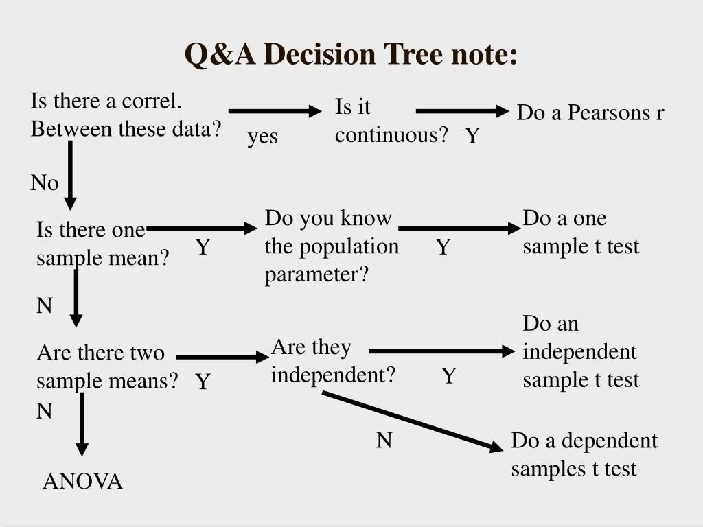 Q&A Decision Tree note: