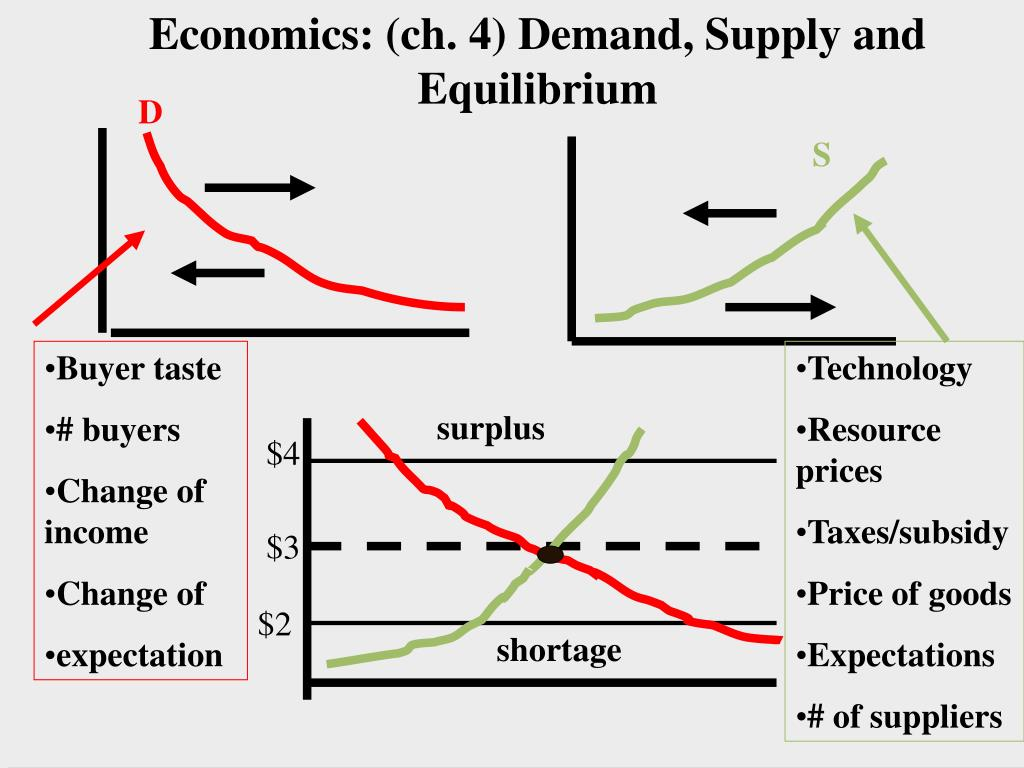 Economics: (ch. 4) Demand, Supply and Equilibrium