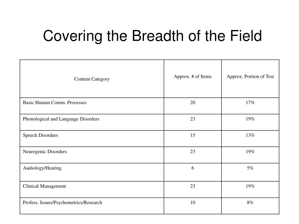 Covering the Breadth of the Field