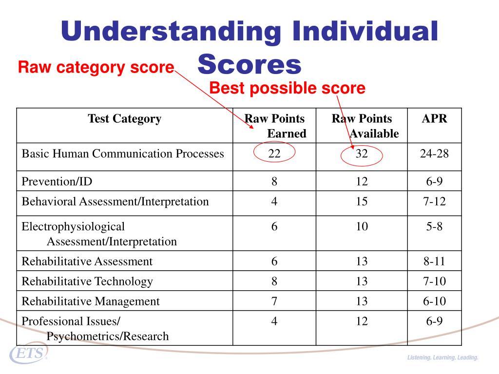 Understanding Individual Scores
