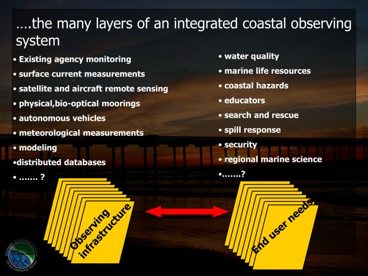 ….the many layers of an integrated coastal observing system