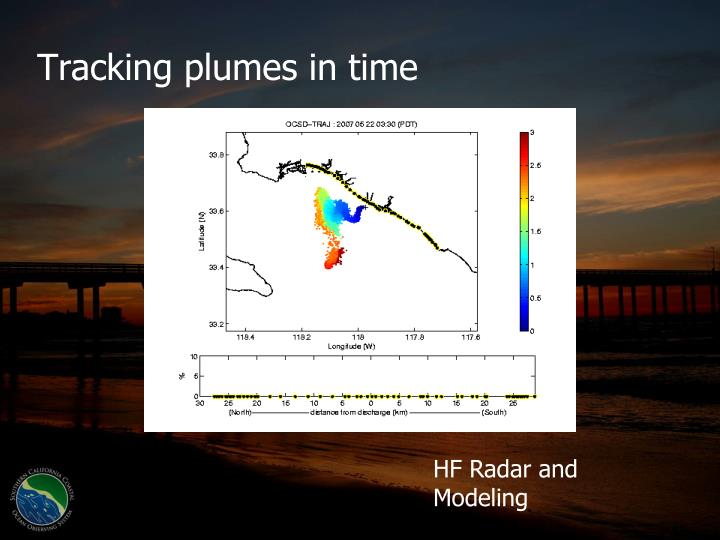 Tracking plumes in time