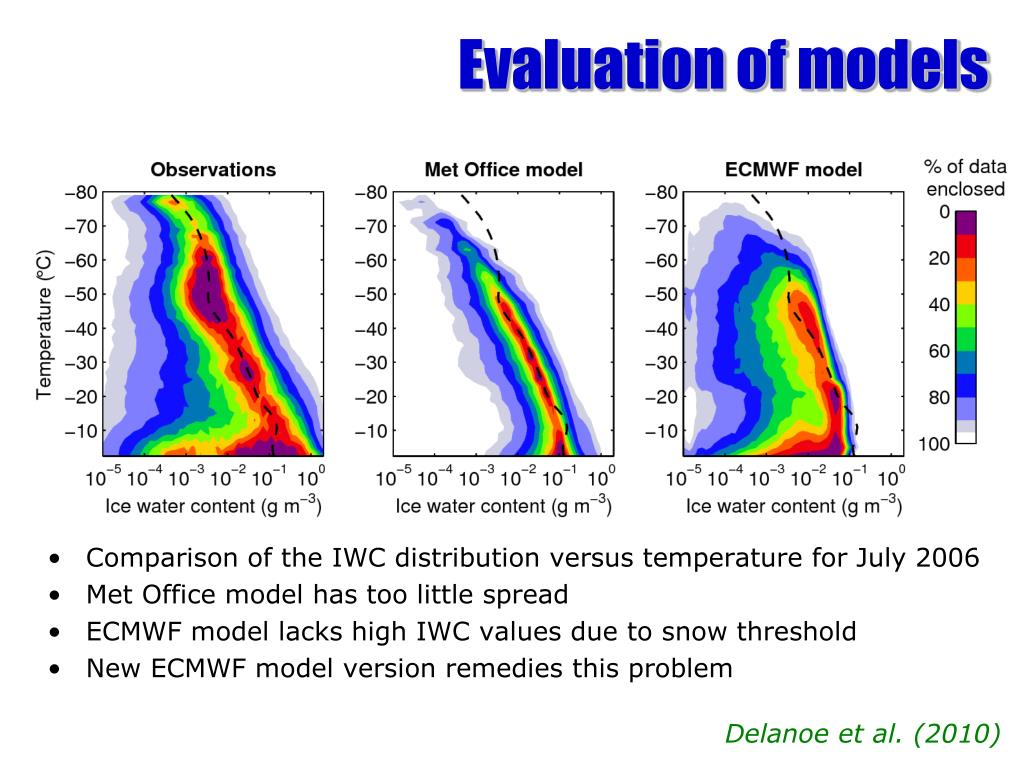 Evaluation of models