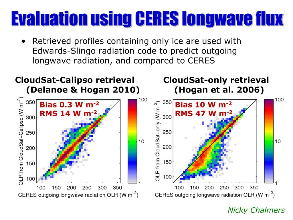 Evaluation using CERES