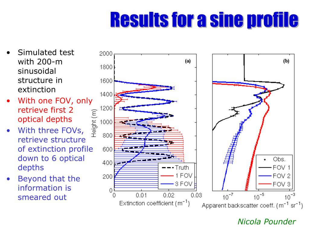Results for a sine profile