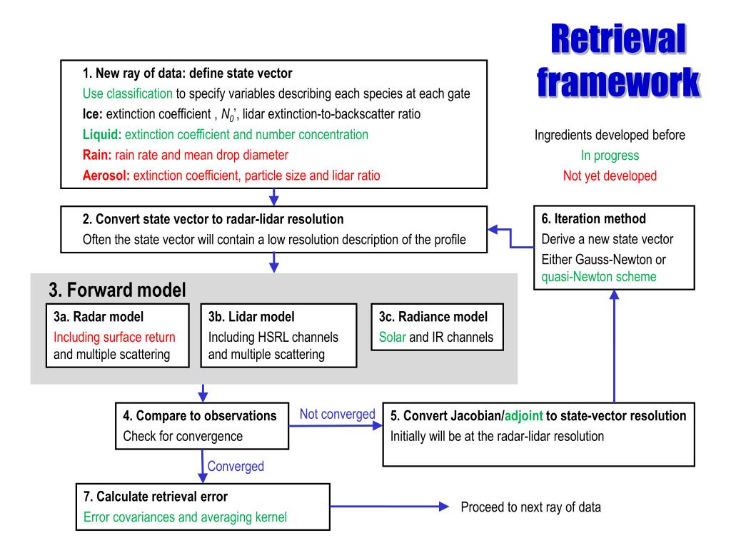1. New ray of data: define state vector