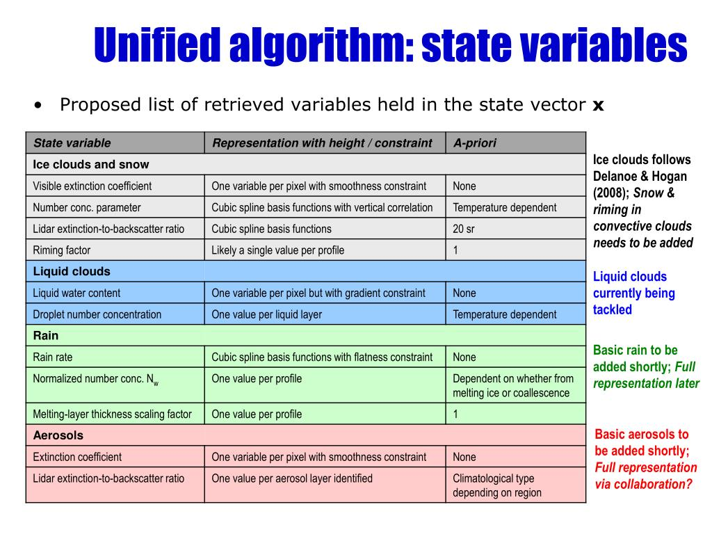 Proposed list of retrieved variables held in the state vector