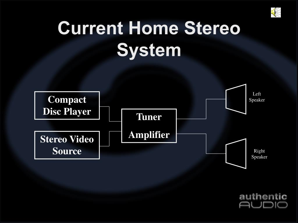 Current Home Stereo System