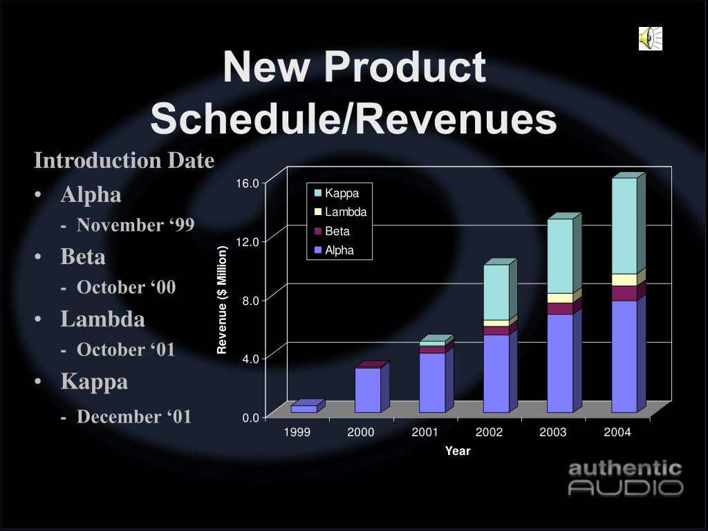 New Product Schedule/Revenues
