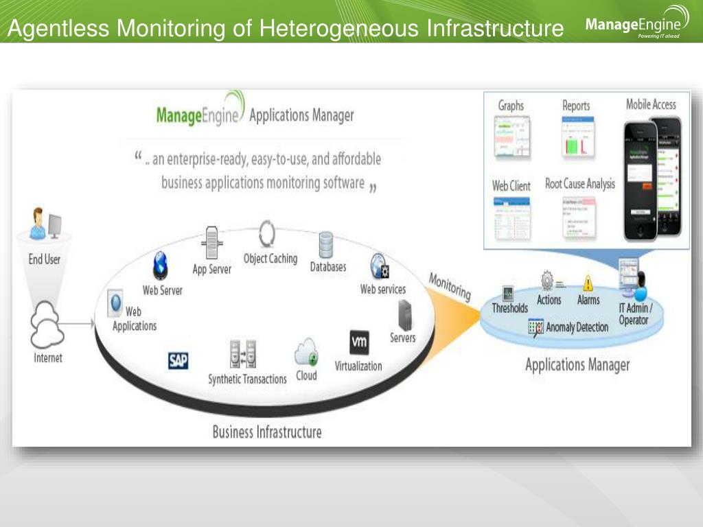 Agentless Monitoring of Heterogeneous Infrastructure