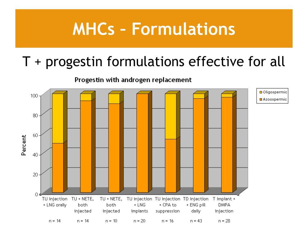 MHCs – Formulations