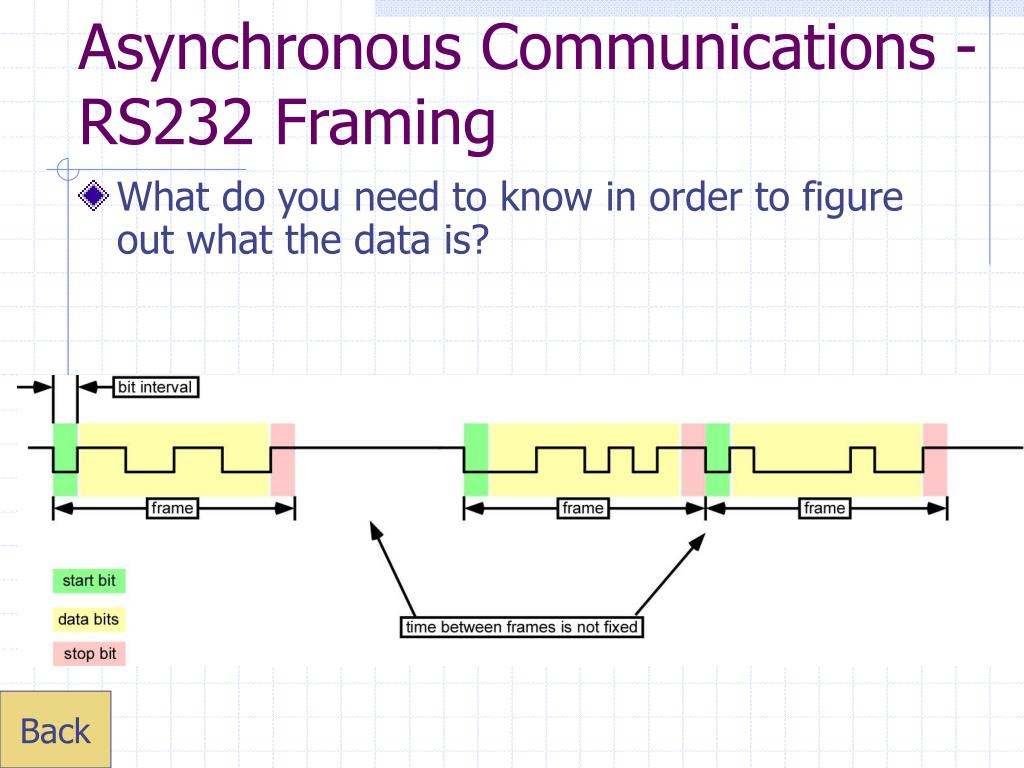Asynchronous Communications -