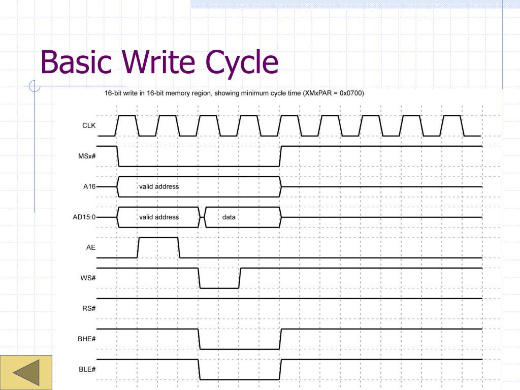 Basic Write Cycle