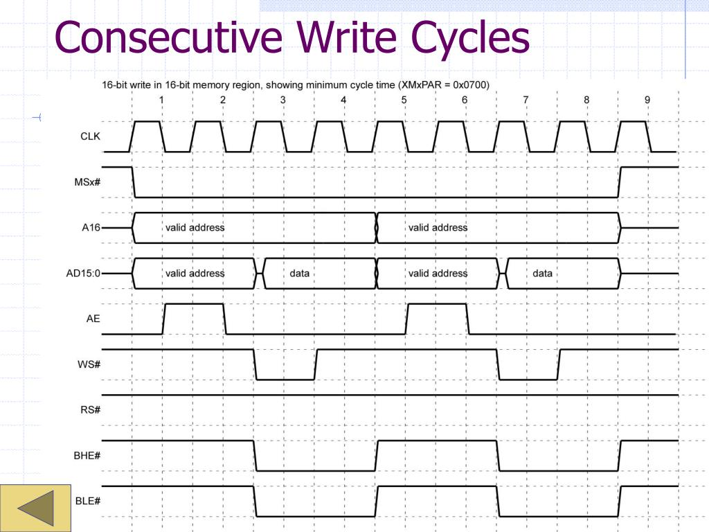 Consecutive Write Cycles