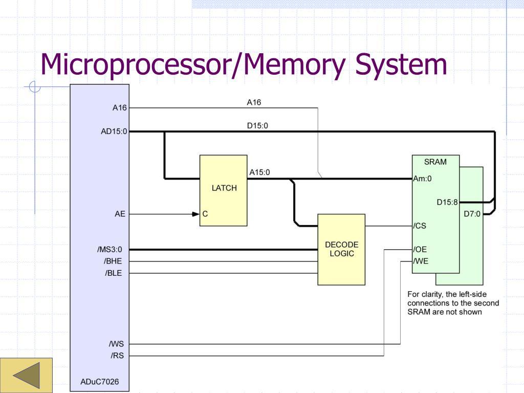 Microprocessor/Memory System