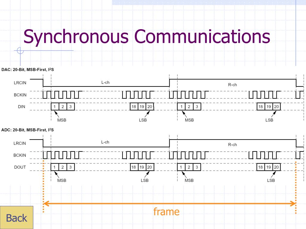 Synchronous Communications