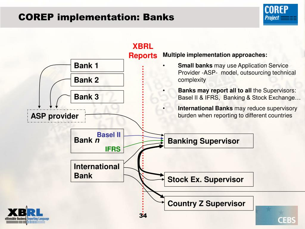 COREP implementation: Banks