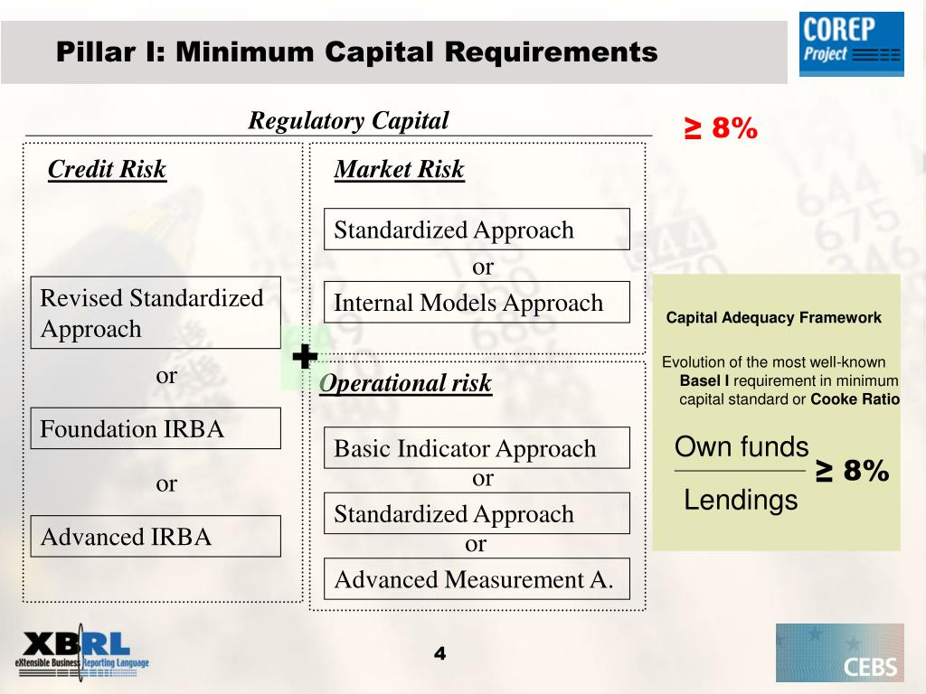 Pillar I: Minimum Capital Requirements