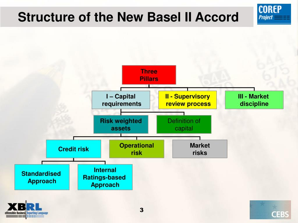 Structure of the New Basel II Accord
