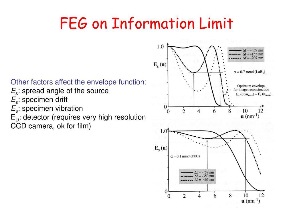 FEG on Information Limit