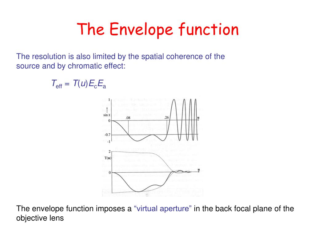 The Envelope function