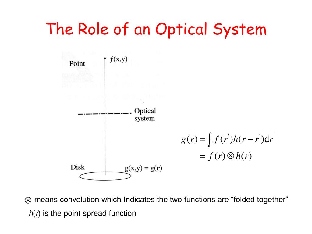 The Role of an Optical System