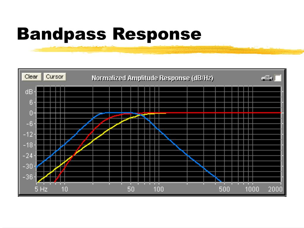 Bandpass Response