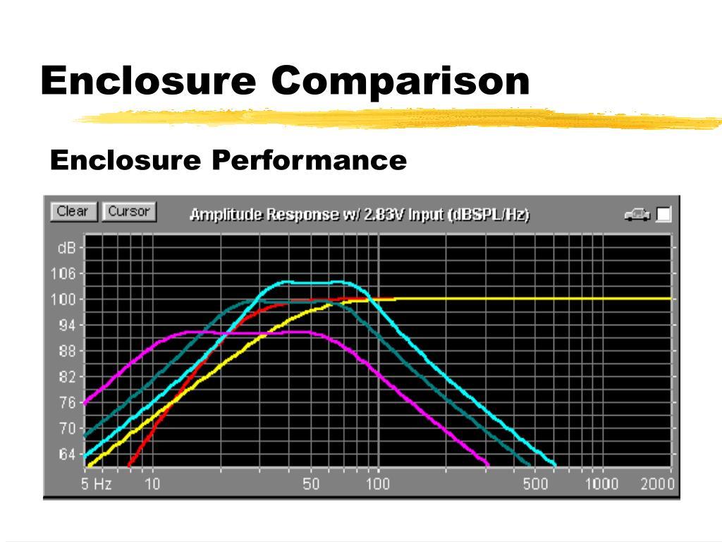 Enclosure Comparison